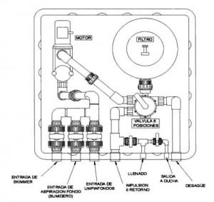 instalacion filtro bomba piscina: